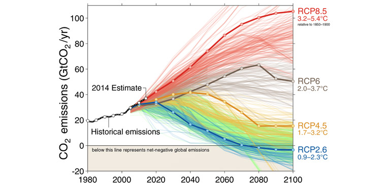 Global carbon dioxide emissions from human activity, compared to four different possible futures as depicted in IPCC scenarios. Fuss et al. 2014