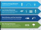 pathways_to_deep_decarbonisation_in_2050_infographic