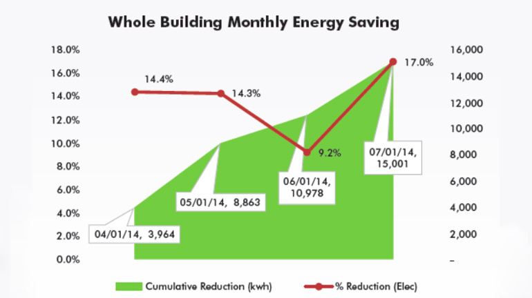 building-savings