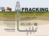 Fracking infographic. Source: http://www.premierfoundationrepair.com/fracking-causes-foundation-damage/