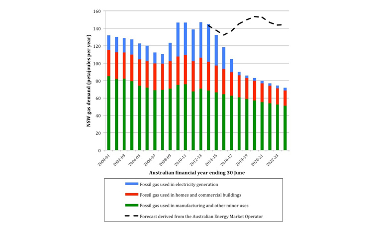 NSW gas demand: history and future scenario. Melbourne Energy Institute