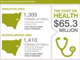 Health-costs-of-coal-in-hunter-infographic