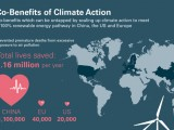 Co-Benefits_of_Climate_Action_Infographic_together2_web