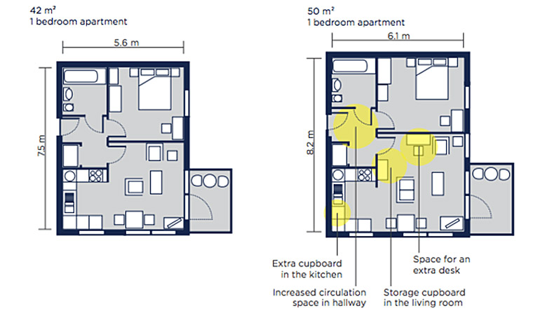 The Differences Between A Small One Bedroom 42 M2 Apartment And Standard 50