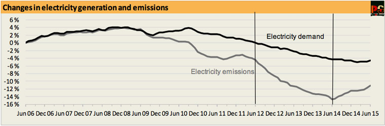 Emissions and demand, with the introduction and repeal of the carbon tax marked by the two vertical lines.