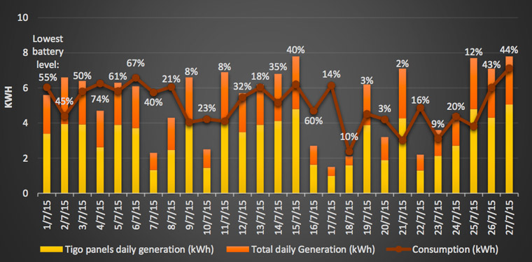 Comparing the house's daily solar production, energy consumption and battery life
