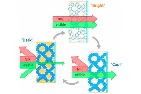 The illustration demonstrates the dark, bright and cool mode made possible by the researchers' new architected nanocomposite.