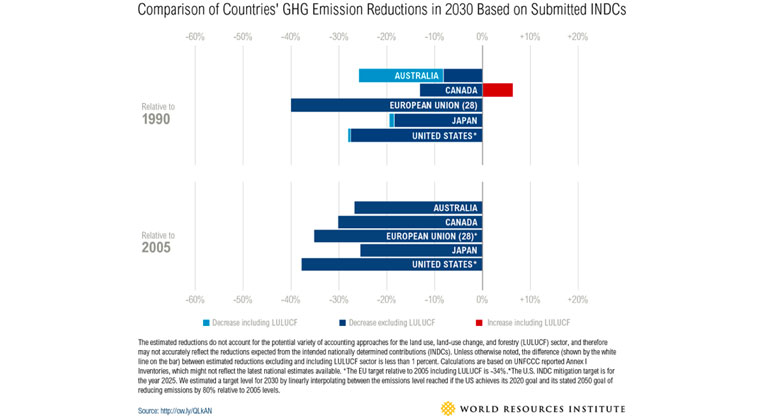 Comparison of countries' GHG emission reduction targets.