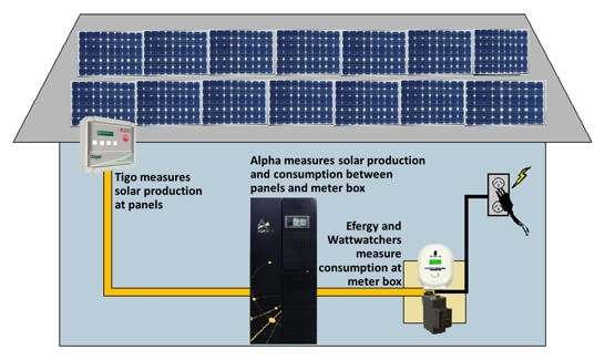 House Battery Monitoring : Bathurst burr what it costs to go off grid and on heart