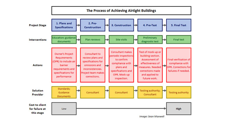process-air-tightness