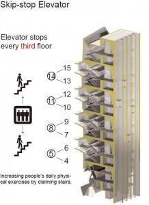 Skip stop lift