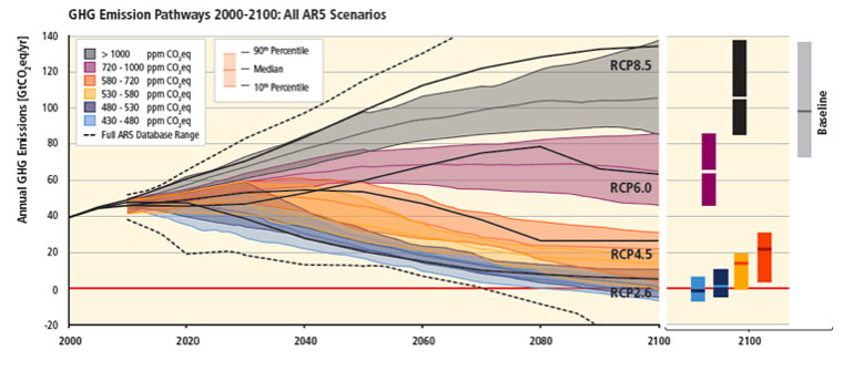 Pathways of global GHG emissions (GtCO2eq/yr) in baseline and mitigation scenarios for different long-term concentration levels.