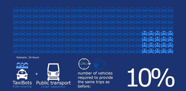 Driverless cars could slash the number of vehicles needed to provide current levels of mobility. Source: International Transport Forum