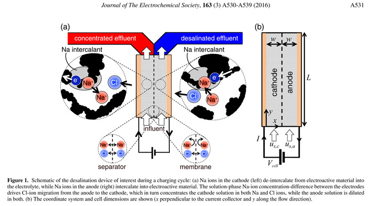 Schematic of the battery design. Image:Journal of The Electrochemical Society
