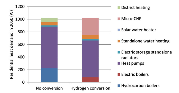 The range of heat appliances in homes in 2050 necessary to achieve an 80 per cent reduction in CO2 emissions, with and without hydrogen conversion. Source