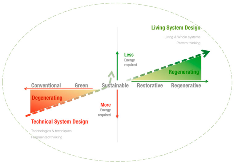 The spectrum of sustainability practices: From less bad to more good. Image: Regenesis