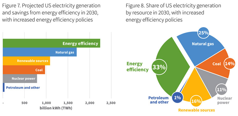 Energy-efficiency-compared-2030