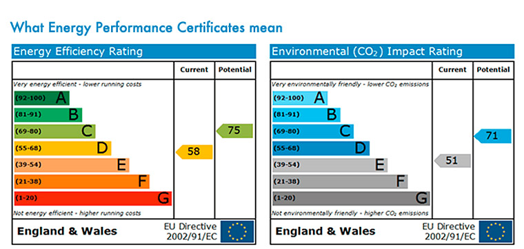 Understanding Energy Performance Certificates