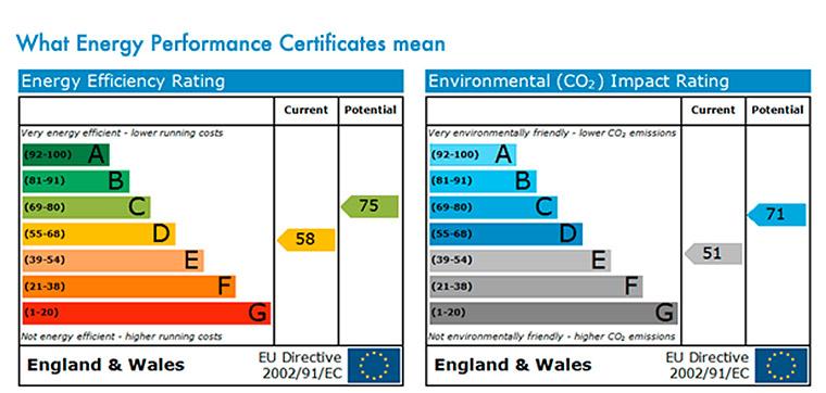 Understanding Energy Performance Certificates