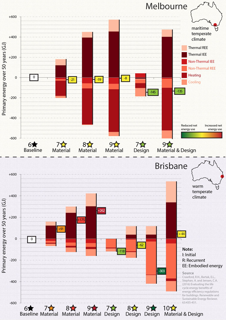 Figure 1: Difference between the life cycle energy demand of improved scenarios and the baseline houses in Melbourne and Brisbane over 50 years.