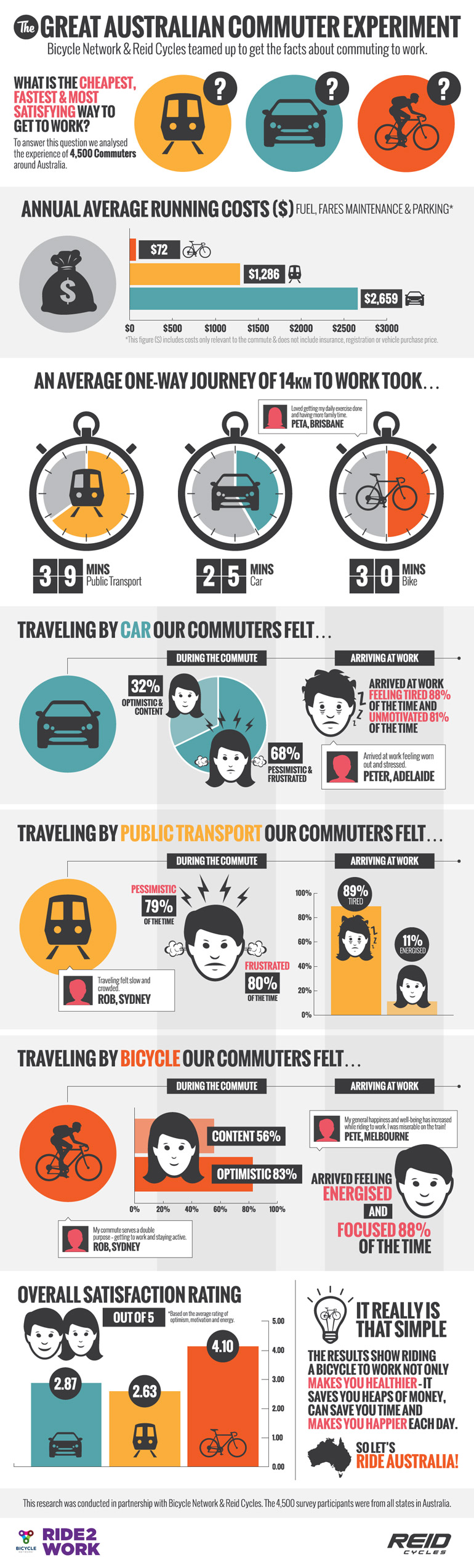 greatcommuterexperiment-infographic