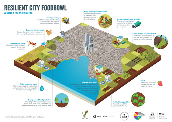 resilientcityfoodbowlmelbourne
