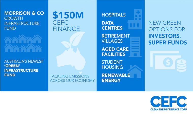 CEFC infographic green fund