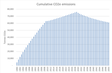 Cumulative CO2e emissions chart