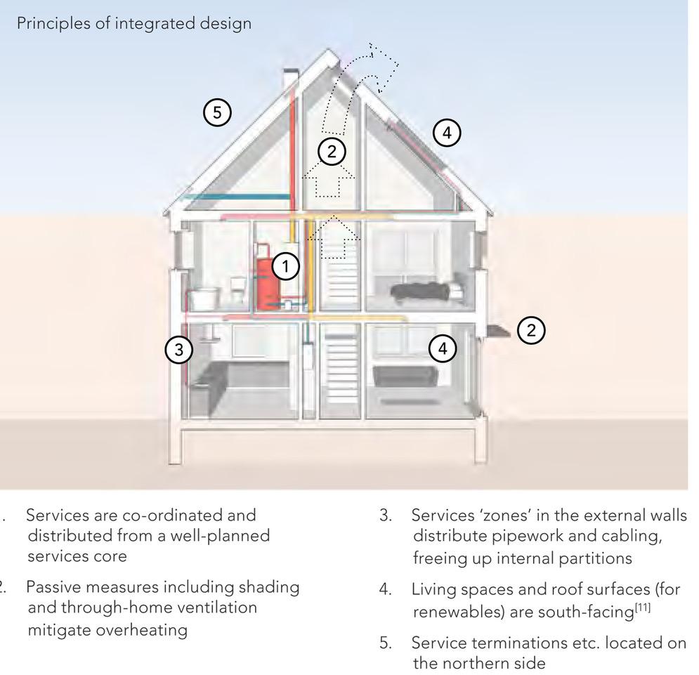 future housing UK Britain