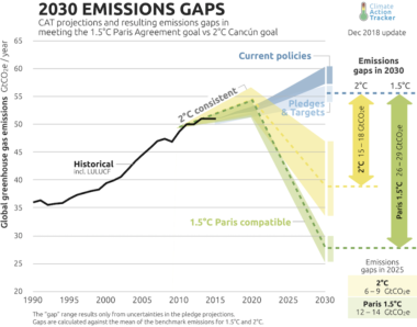 Graph showing CAT Emissions Gaps 2030