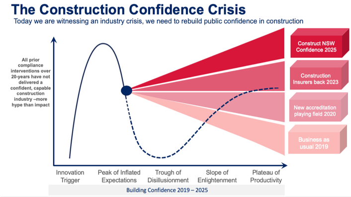 The construction confidence crisis