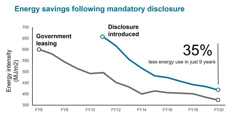 Energy savings following mandatory disclosure