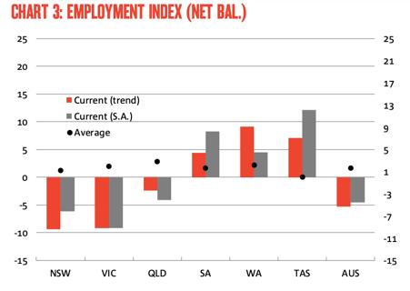 Employment index