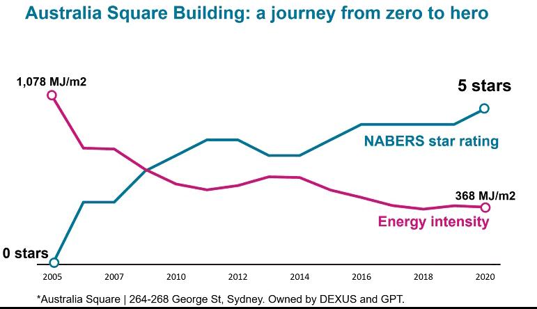 Australian Square Building graph