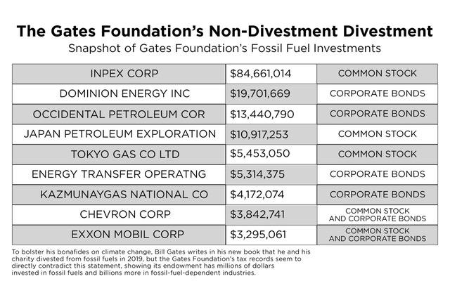 The Gates Foundation's Non-divestment divestment